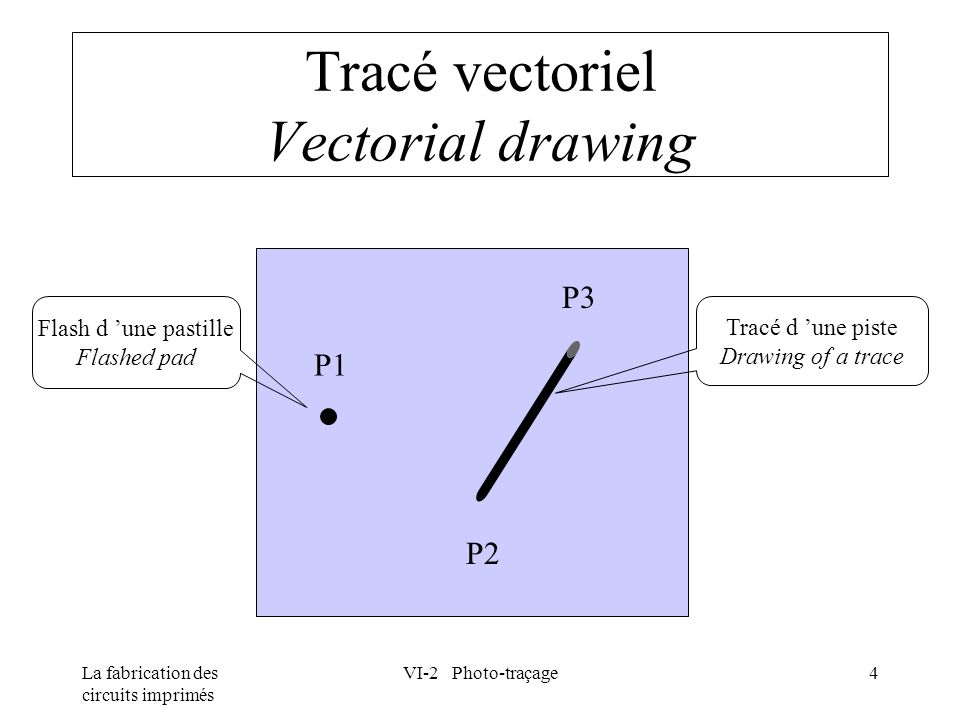 Tracé vectoriel Vectorial drawing