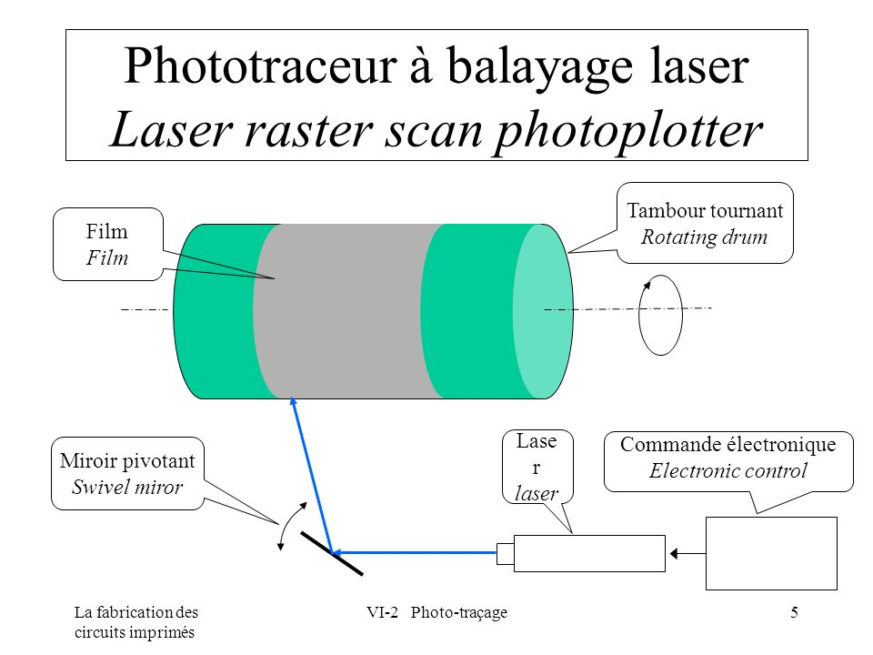 Phototraceur à balayage laser Laser raster scan photoplotter