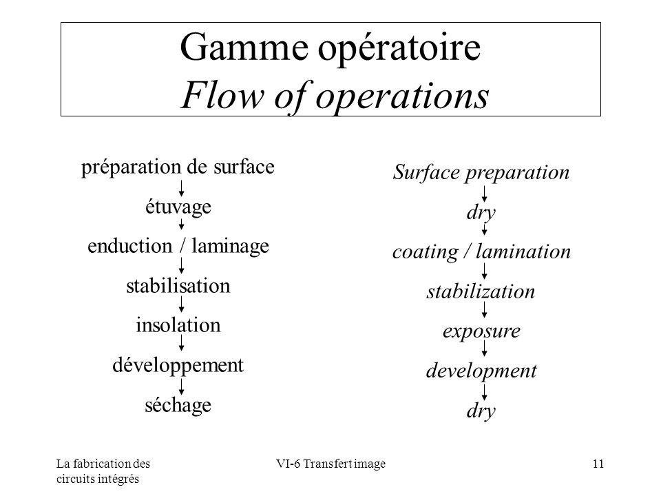 Gamme opératoire Flow of operations