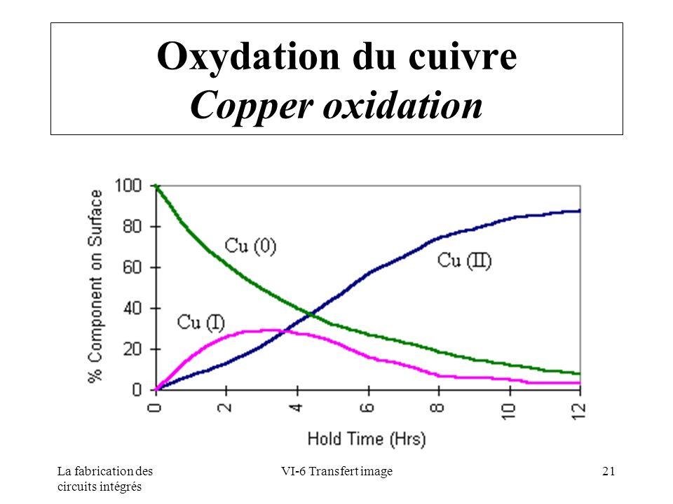 Oxydation du cuivre Copper oxidation