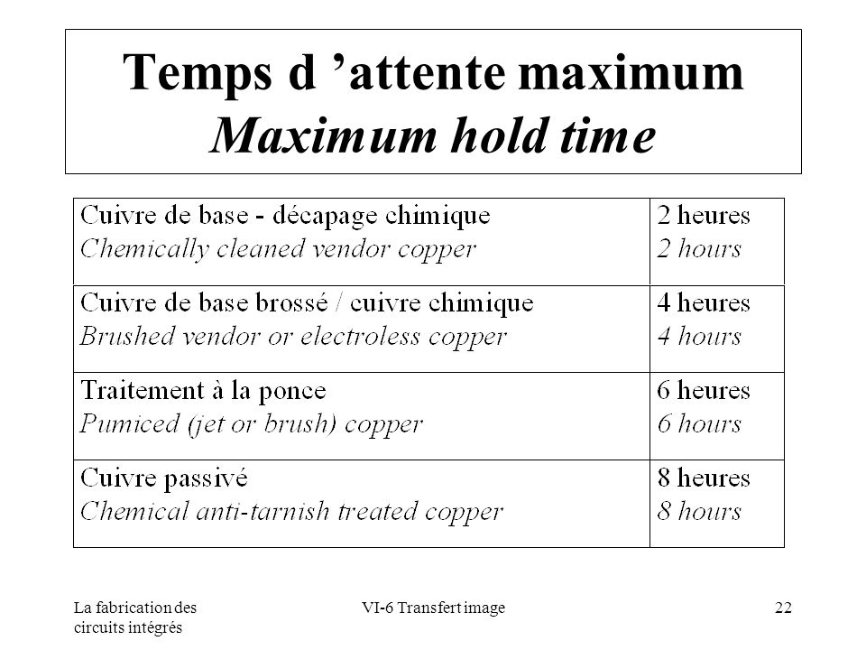 Temps d 'attente maximum Maximum hold time