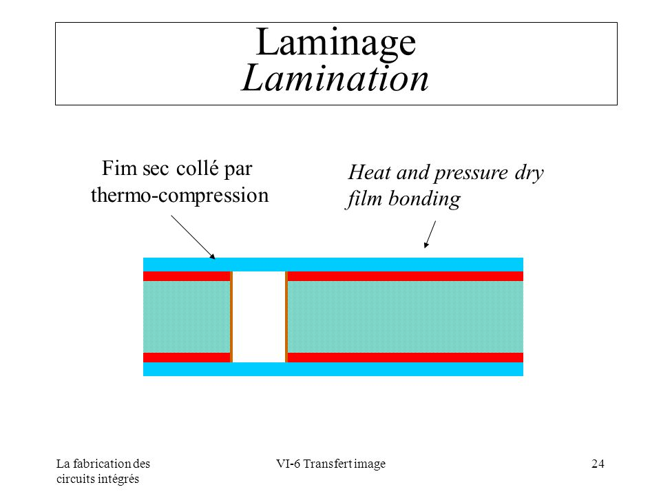 Laminage Lamination Heat and pressure dry film bonding