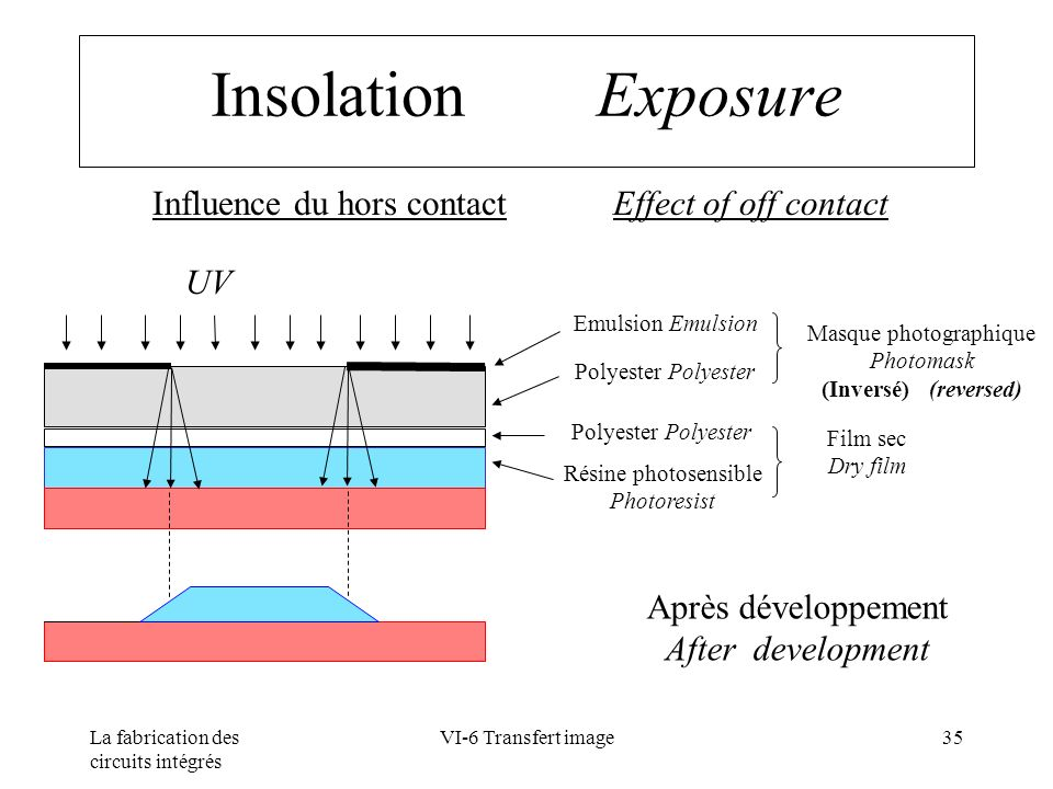 Insolation Exposure Influence du hors contact Effect of off contact UV