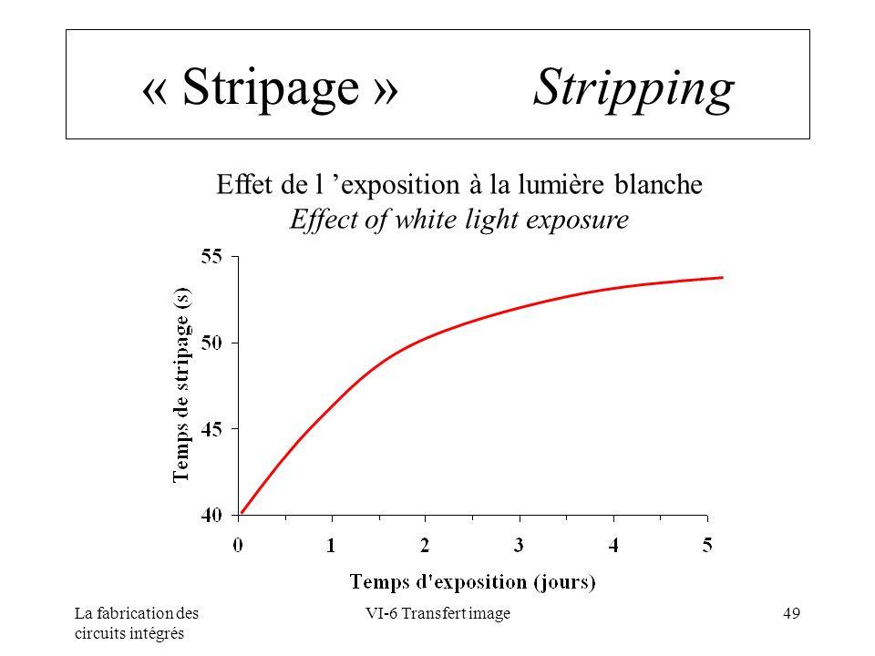 « Stripage » Stripping Effet de l 'exposition à la lumière blanche