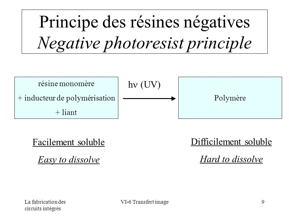 Principe des résines négatives Negative photoresist principle