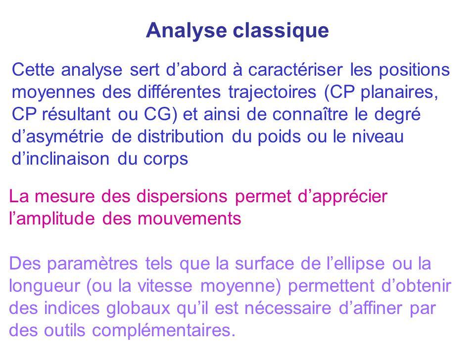 Analyse classique