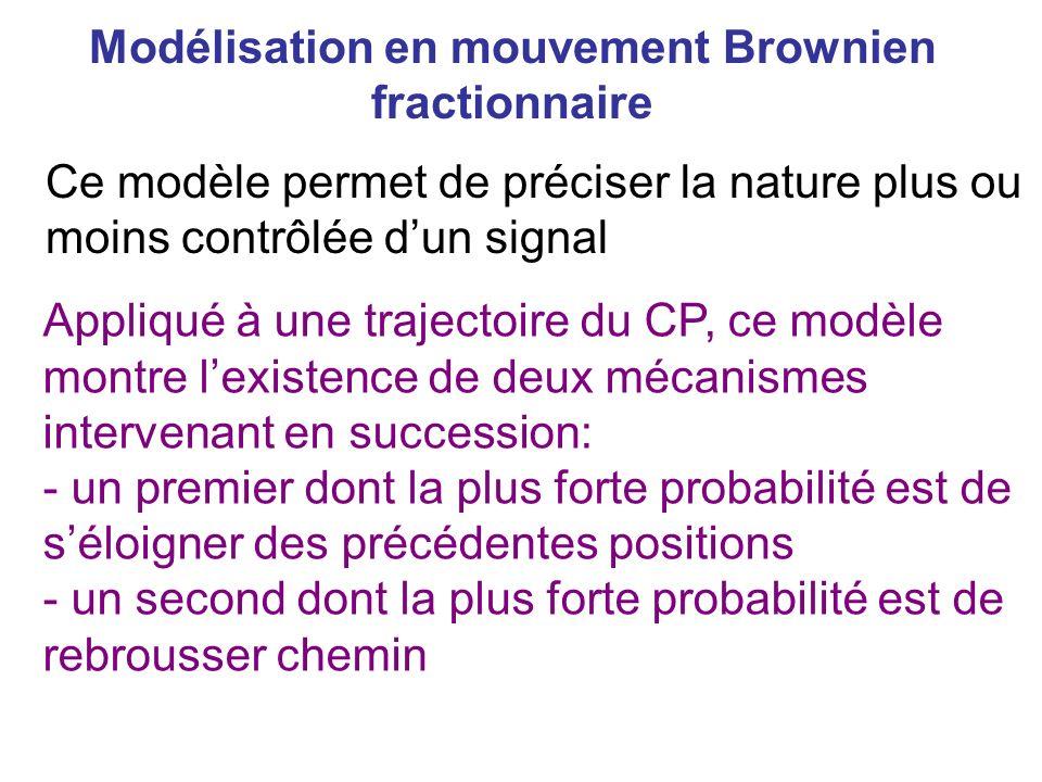 Modélisation en mouvement Brownien fractionnaire