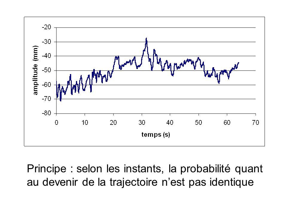 Principe : selon les instants, la probabilité quant