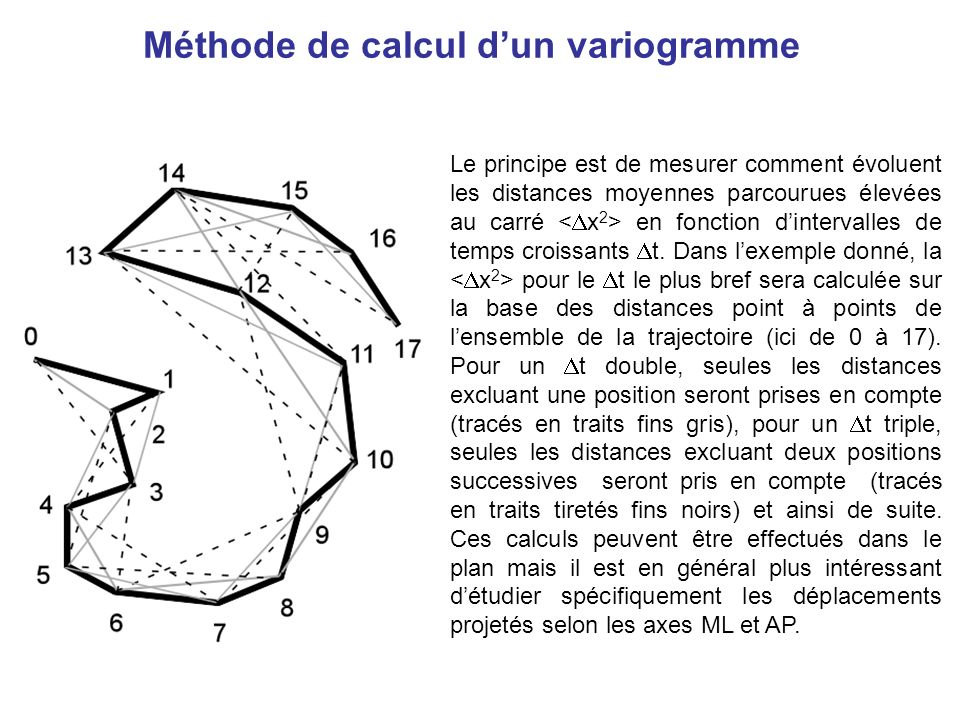 Méthode de calcul d'un variogramme