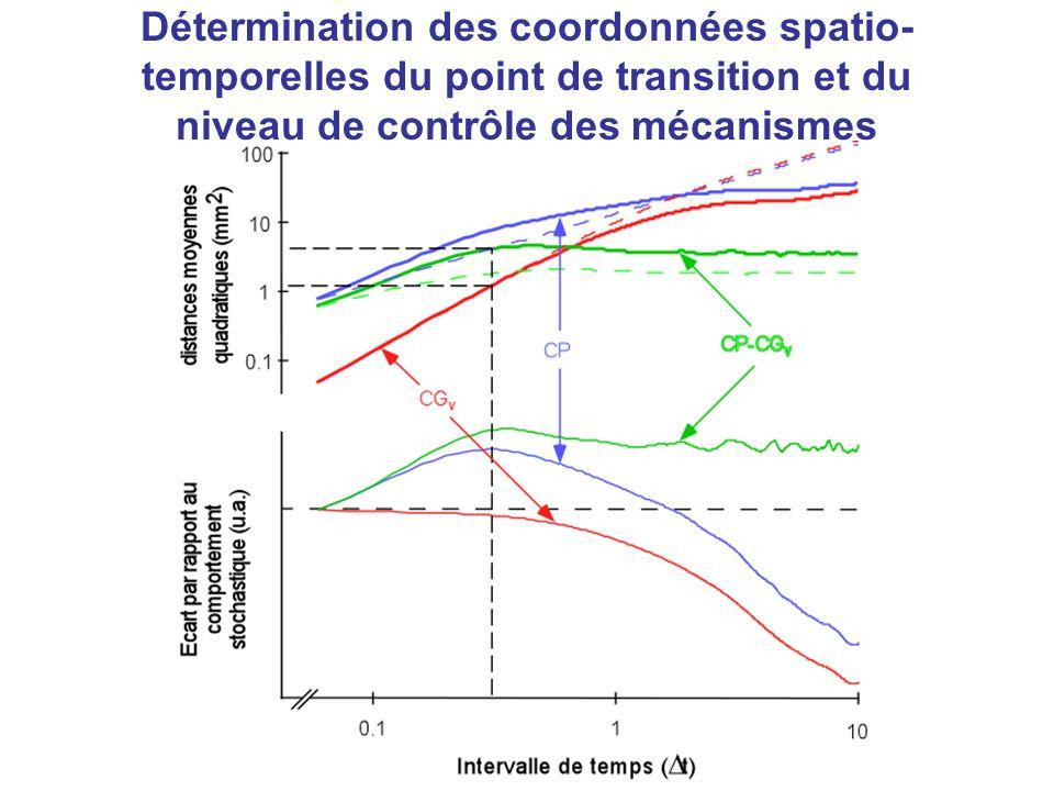 Détermination des coordonnées spatio-temporelles du point de transition et du niveau de contrôle des mécanismes