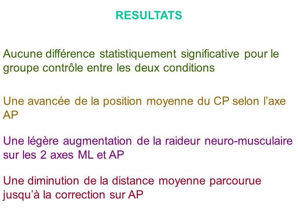RESULTATS Aucune différence statistiquement significative pour le groupe contrôle entre les deux conditions.