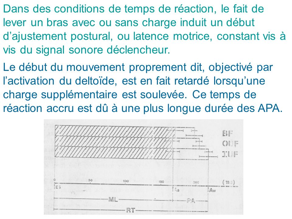 Dans des conditions de temps de réaction, le fait de lever un bras avec ou sans charge induit un début d'ajustement postural, ou latence motrice, constant vis à vis du signal sonore déclencheur.