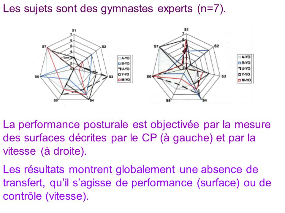 Les sujets sont des gymnastes experts (n=7).