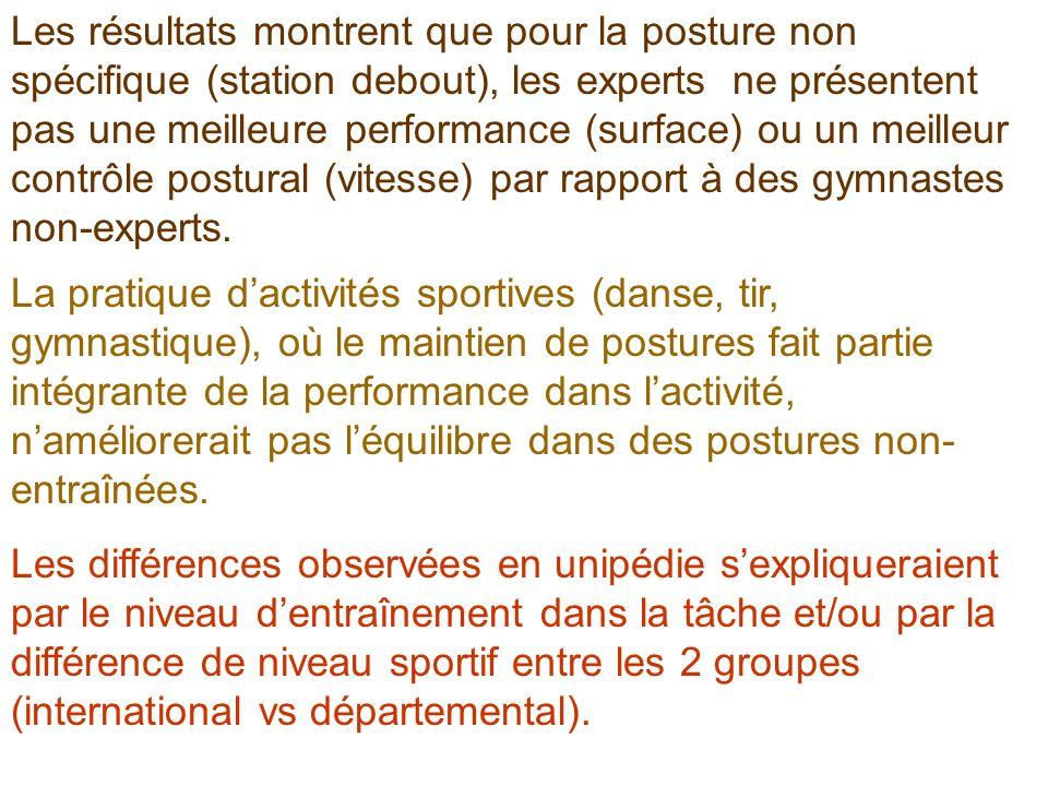 Les résultats montrent que pour la posture non spécifique (station debout), les experts ne présentent pas une meilleure performance (surface) ou un meilleur contrôle postural (vitesse) par rapport à des gymnastes non-experts.