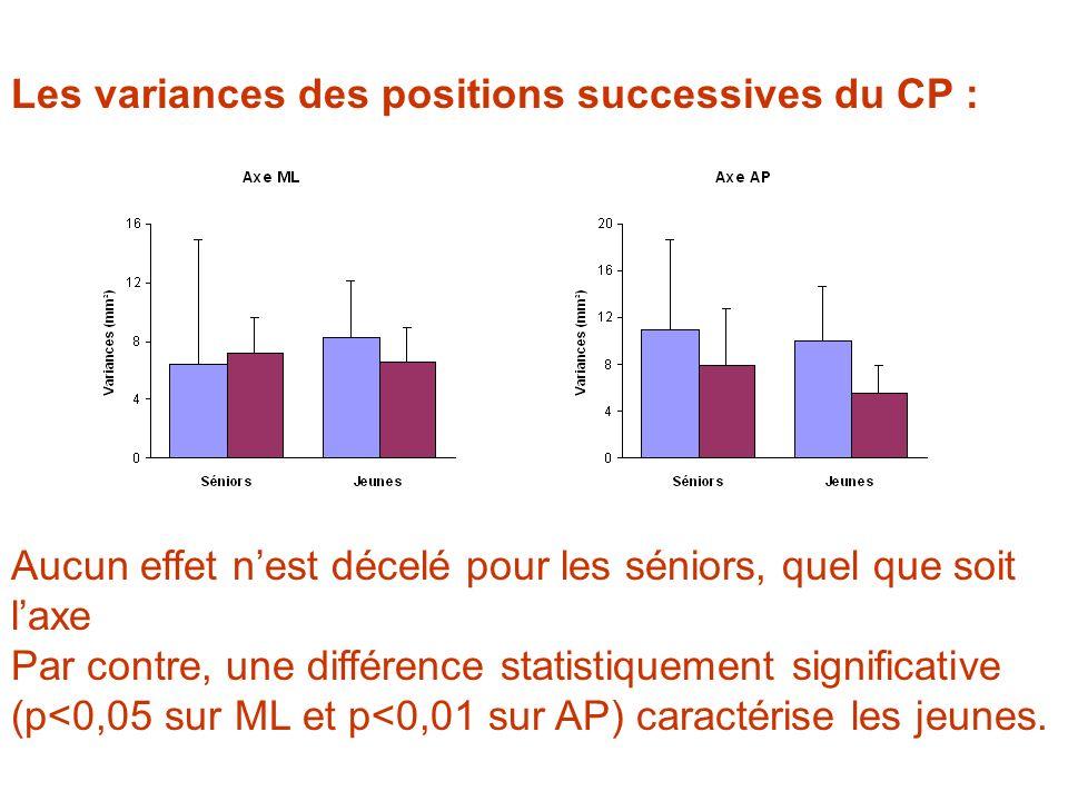 Les variances des positions successives du CP :