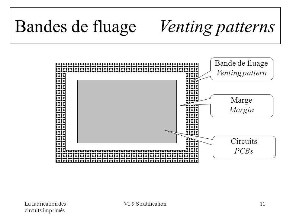 Bandes de fluage Venting patterns