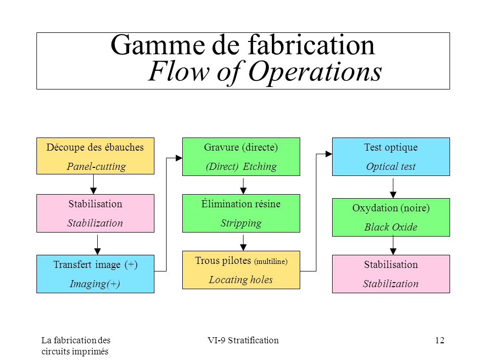 Gamme de fabrication Flow of Operations