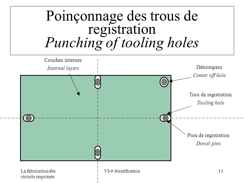 Poinçonnage des trous de registration Punching of tooling holes