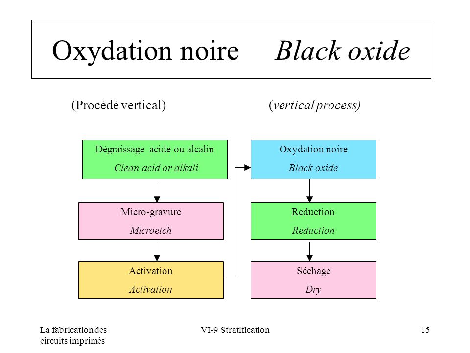 Oxydation noire Black oxide