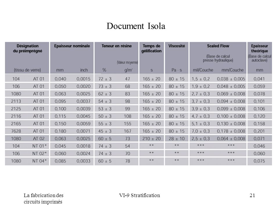 Document Isola La fabrication des circuits imprimés