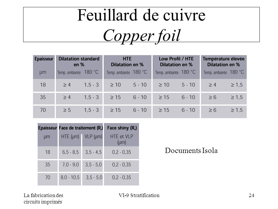 Feuillard de cuivre Copper foil