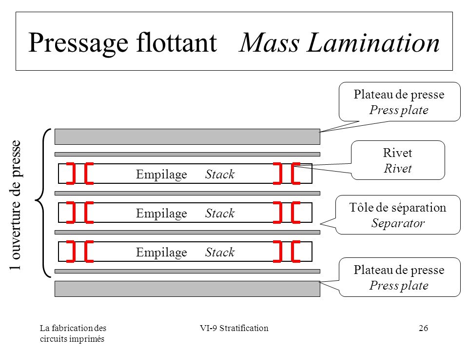 Pressage flottant Mass Lamination