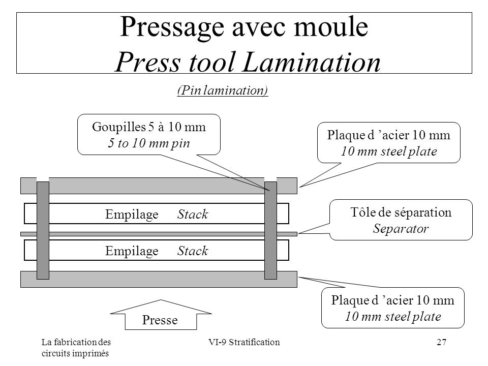 Pressage avec moule Press tool Lamination
