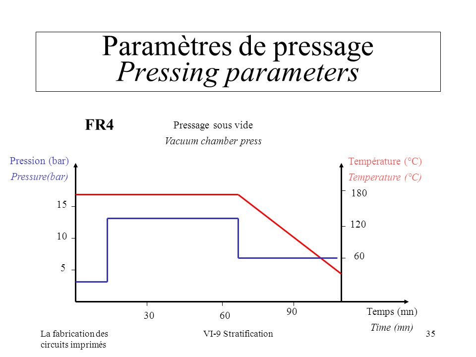 Paramètres de pressage Pressing parameters