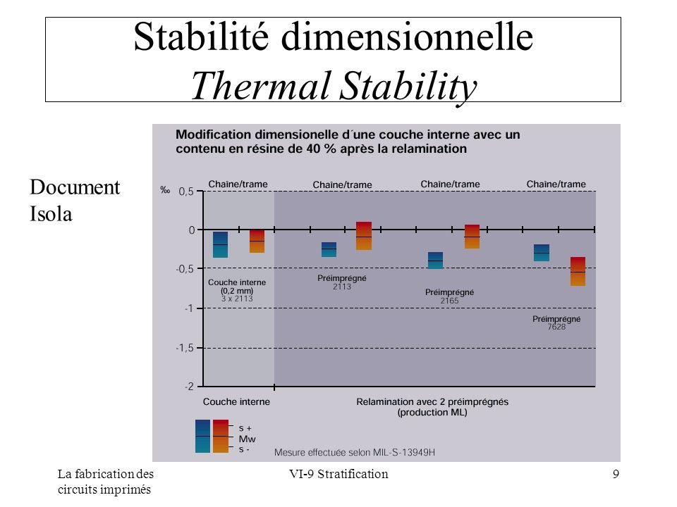 Stabilité dimensionnelle Thermal Stability