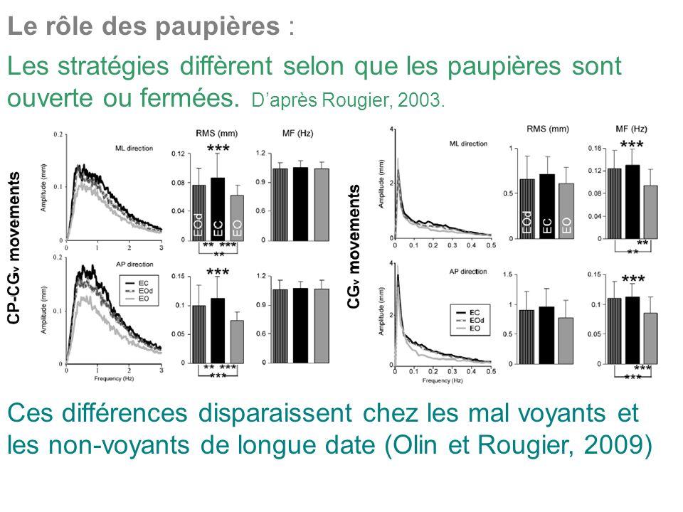 Le rôle des paupières : Les stratégies diffèrent selon que les paupières sont ouverte ou fermées. D'après Rougier, 2003.