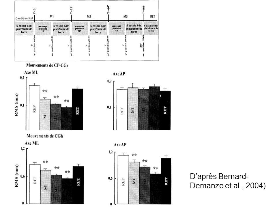 D'après Bernard-Demanze et al., 2004)
