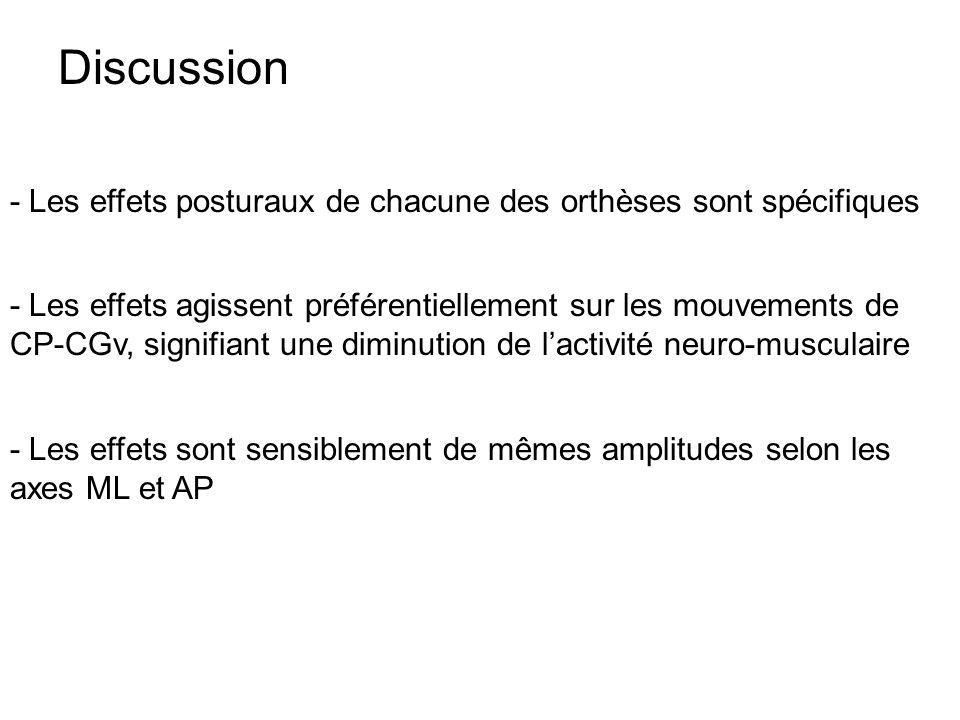 Discussion - Les effets posturaux de chacune des orthèses sont spécifiques.