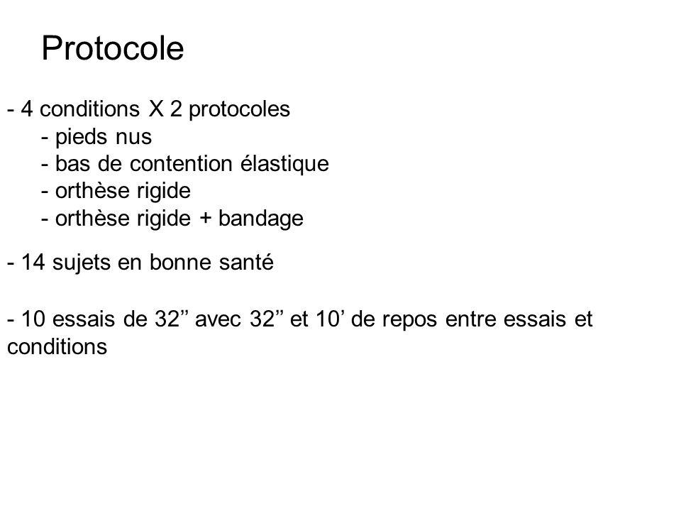 Protocole 4 conditions X 2 protocoles pieds nus