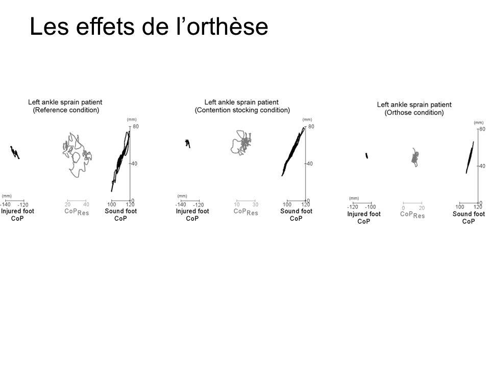 Les effets de l'orthèse