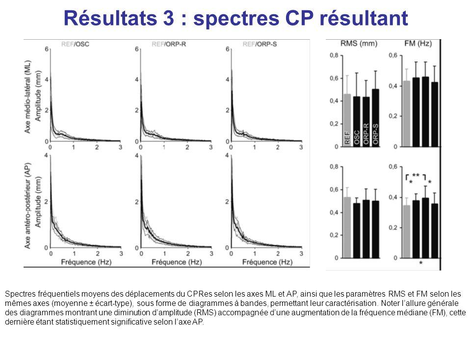 Résultats 3 : spectres CP résultant