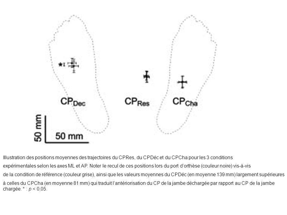 Illustration des positions moyennes des trajectoires du CPRes, du CPDéc et du CPCha pour les 3 conditions
