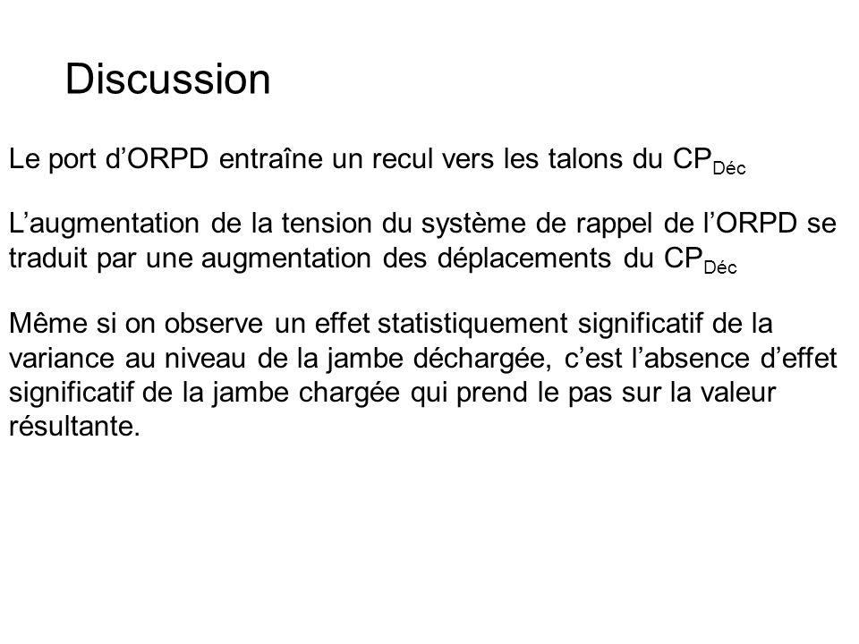 Discussion Le port d'ORPD entraîne un recul vers les talons du CPDéc