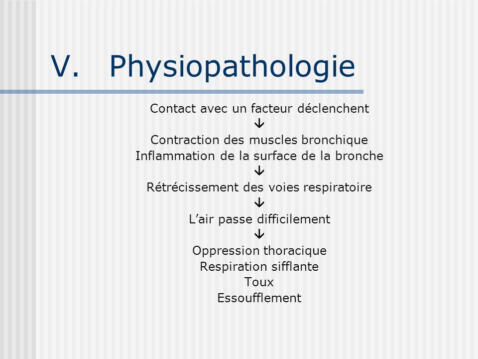 Physiopathologie Contact avec un facteur déclenchent 