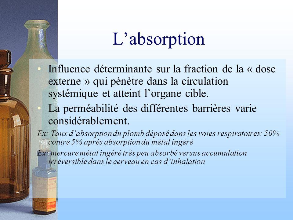 L'absorption Influence déterminante sur la fraction de la « dose externe » qui pénètre dans la circulation systémique et atteint l'organe cible.