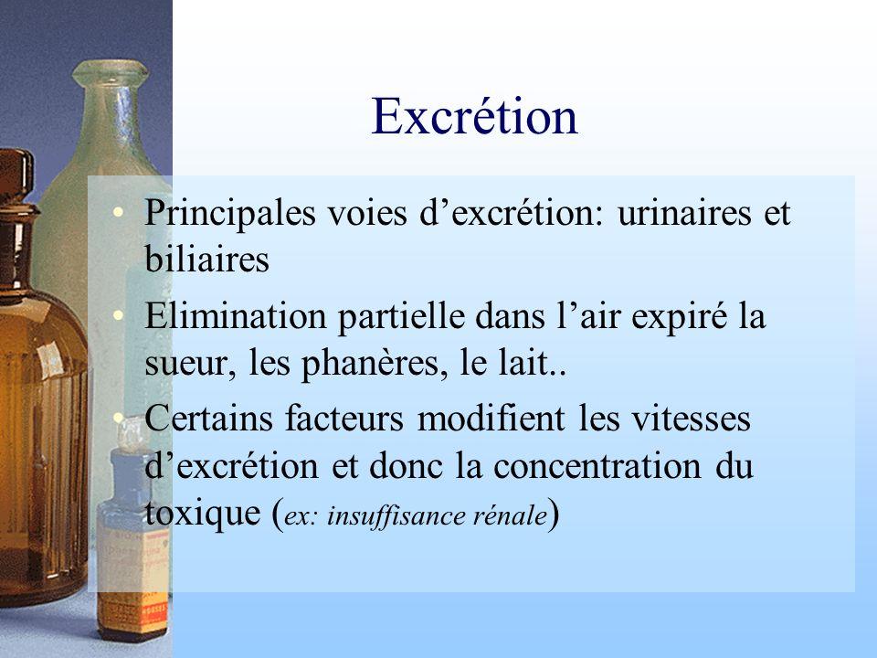 Excrétion Principales voies d'excrétion: urinaires et biliaires