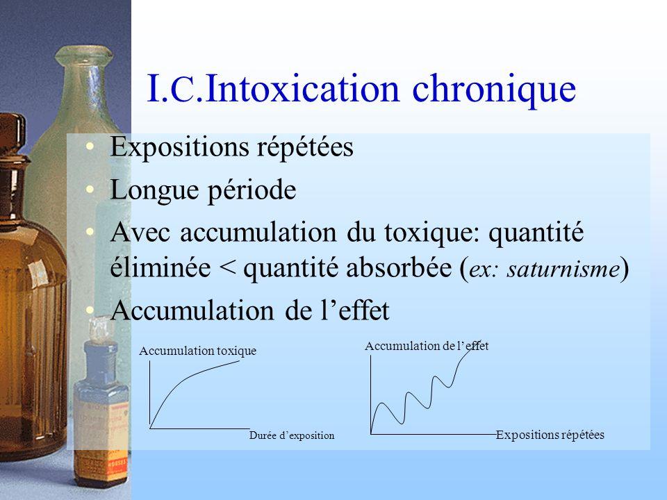 I.C.Intoxication chronique