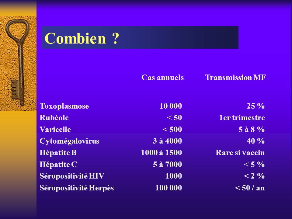 Combien Cas annuels Transmission MF Toxoplasmose Rubéole Varicelle