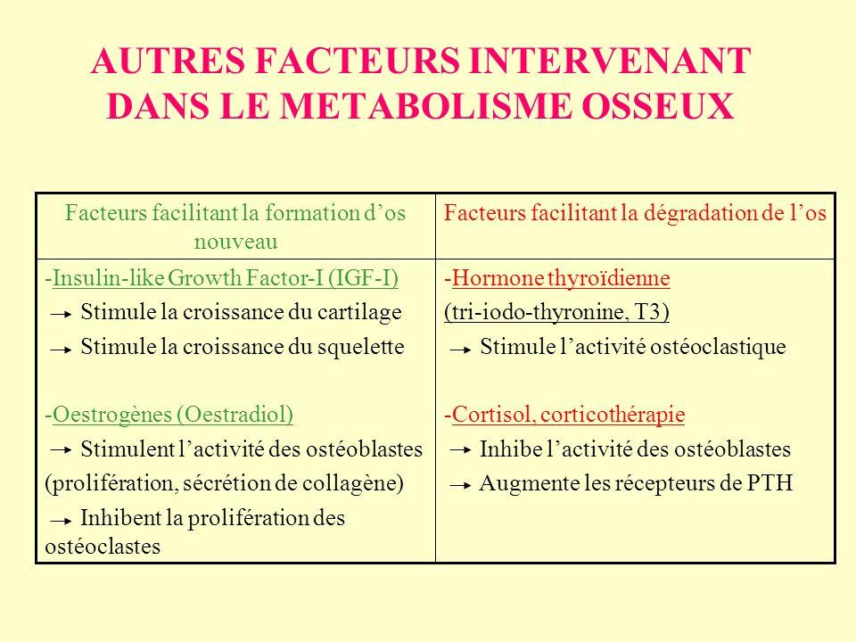 AUTRES FACTEURS INTERVENANT DANS LE METABOLISME OSSEUX