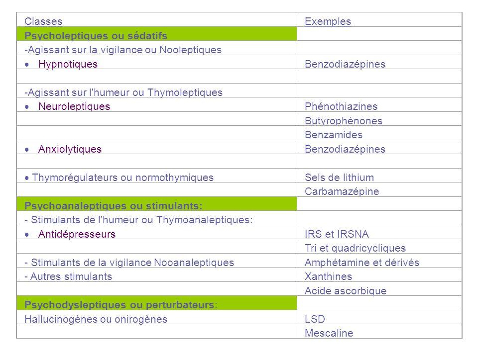 ClassesExemples. Psycholeptiques ou sédatifs. -Agissant sur la vigilance ou Nooleptiques. · Hypnotiques.