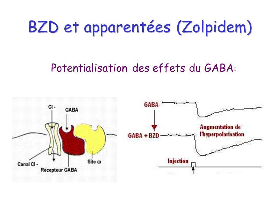 BZD et apparentées (Zolpidem)