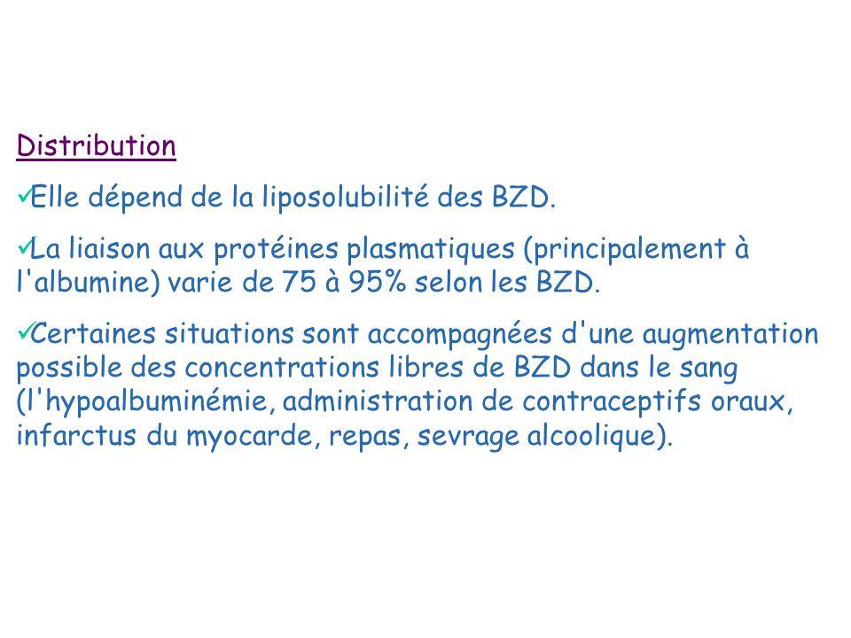 Distribution Elle dépend de la liposolubilité des BZD.