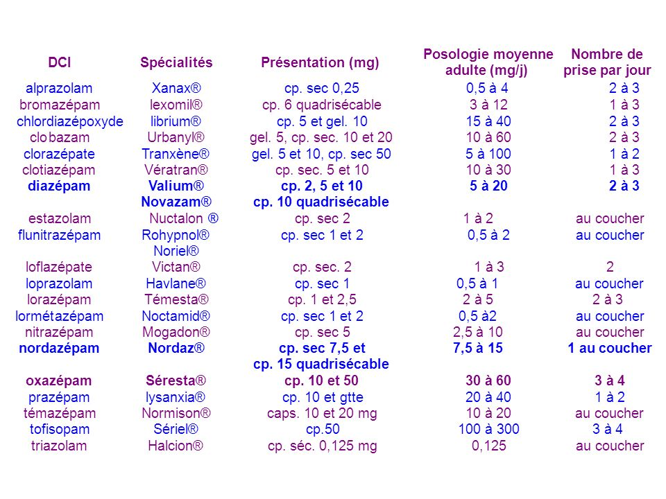 DCI Spécialités. Présentation (mg) Posologie moyenne. adulte (mg/j) Nombre de. prise par jour.