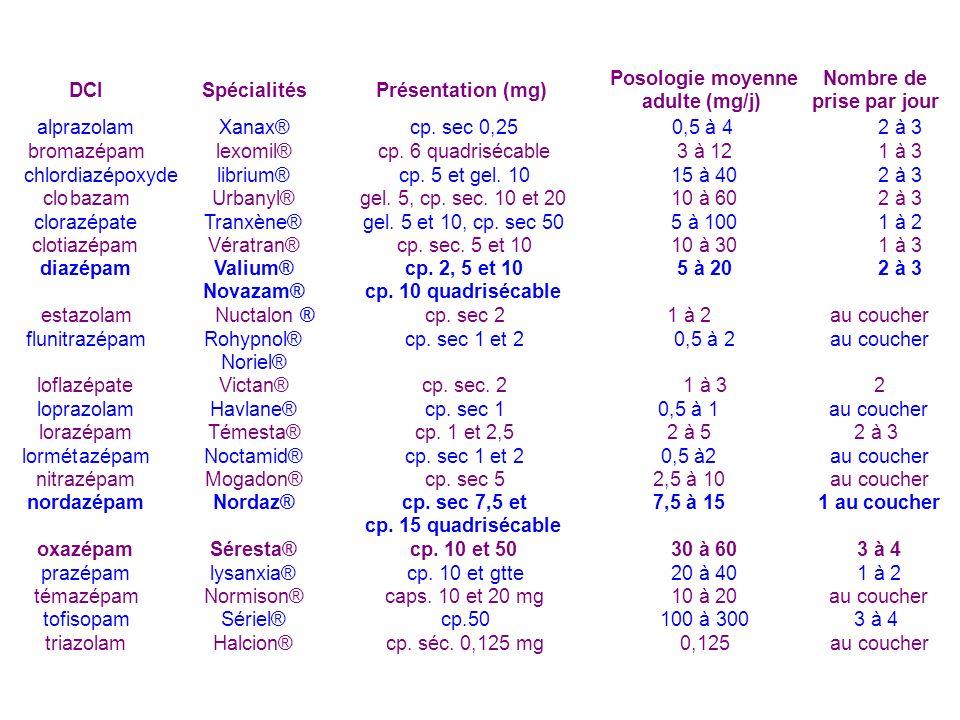 DCISpécialités. Présentation (mg) Posologie moyenne. adulte (mg/j) Nombre de. prise par jour. alprazolam.