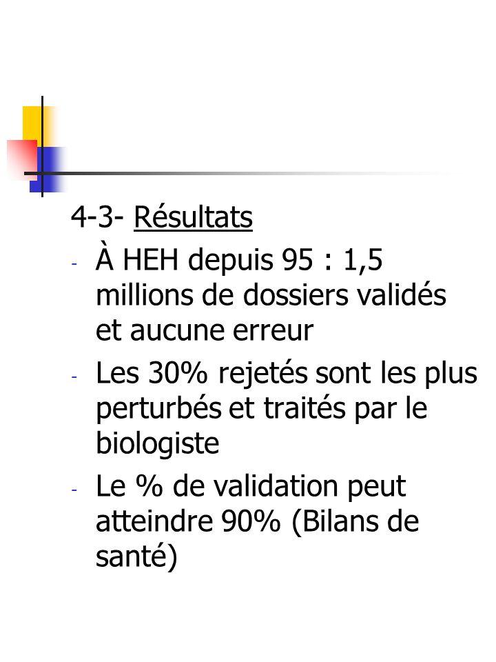 4-3- Résultats À HEH depuis 95 : 1,5 millions de dossiers validés et aucune erreur.