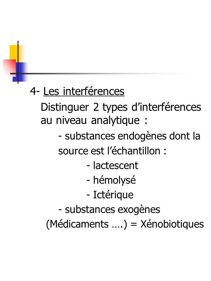 Distinguer 2 types d'interférences au niveau analytique :
